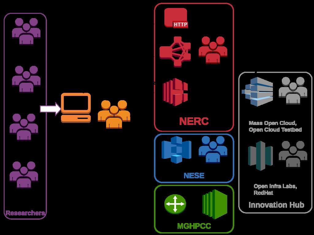 NERC conceptional diagram