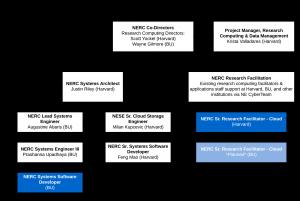 NERC org chart