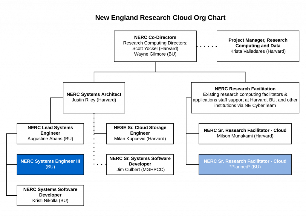 Organizational chart for the NERC project team